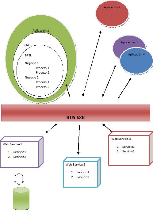 Solución de arquitectura SOA